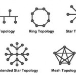 Network Topology…!!!