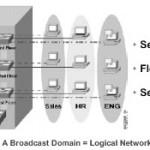 Virtual LAN, … segmentasi LAN menjadi lebih fleksibel..!!!