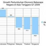 Periode Q1-2009,… Ekonomi Indonesia juara lho di kawasan Asia Tenggara …!!!