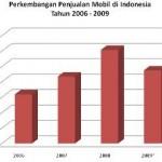 Pasar Mobil 2009 menurun cukup tajam,… Daihatsu semakin menyodoook …!!!