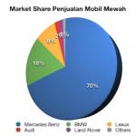Mercedes Benz,… memimpin dalam penjualan mobil mewah di Indonesia …!!!