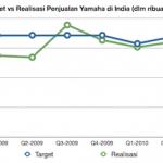 Penjualan Yamaha di India kurang juooosss,… mending product unggulannya di jual di Indonesia …!!!