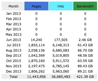 hits and pages view juragan
