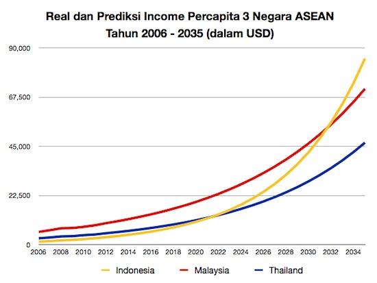 Income Percapita ASEAN