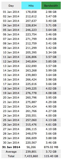 Statistik Jan 2014