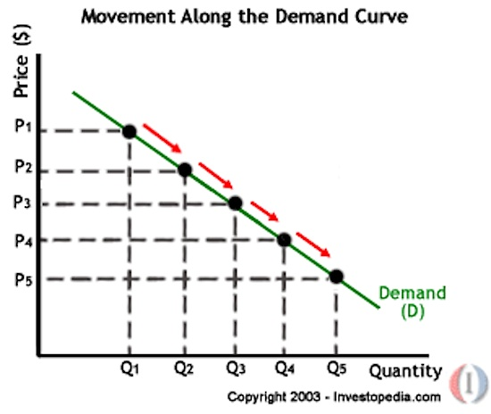 economics demand curve
