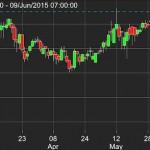 Netdania for iOS,… aplikasi mobile untuk Forex dan Stocks …!!!