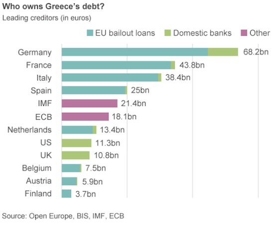Greece Loan