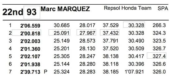 Marquez time lapz