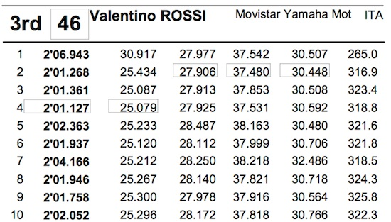 Rossi time lapz