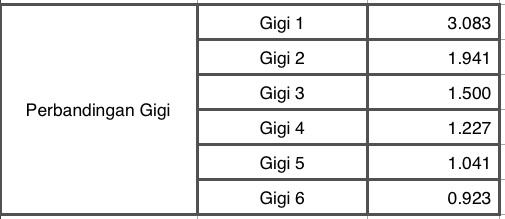 Gigi Rasio Sonic 150R