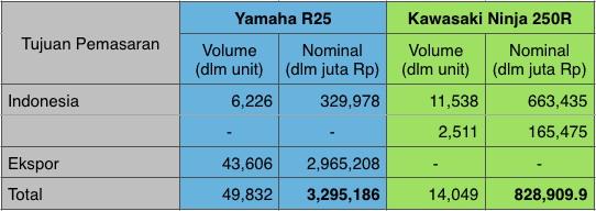Komparasi Penjualan R25 vs Ninja 250