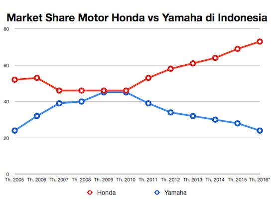 MS Honda vs Yamaha 2016