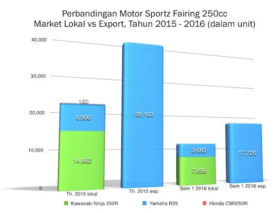 Market Lokal vs Export Motor 250cc