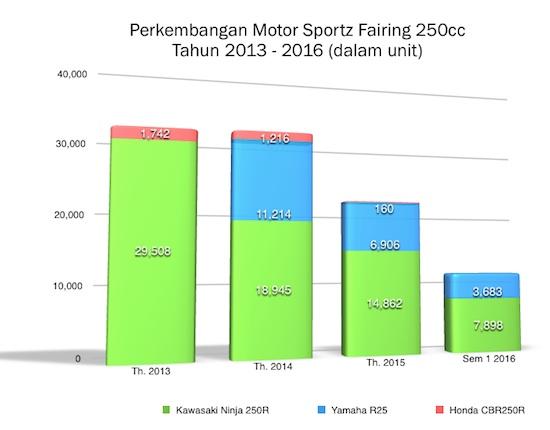 grafik penjualan motor sportz 250cc