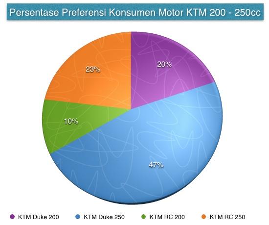 persentase-preferensi-konsumen-ktm