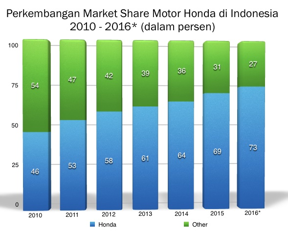 graph-ms-honda-2010-2016