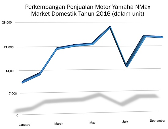 graph-yamaha-nmax-sep-2016
