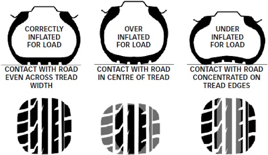 inflated-tyre-forms
