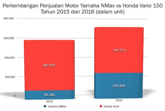 Graph NMax vs Vario 150
