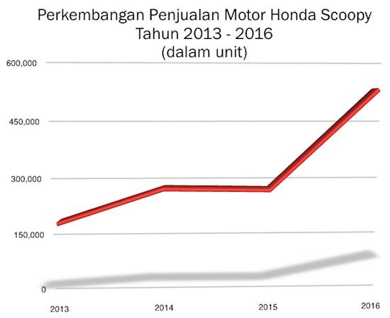 Graph Penjualan Motor Scoopy