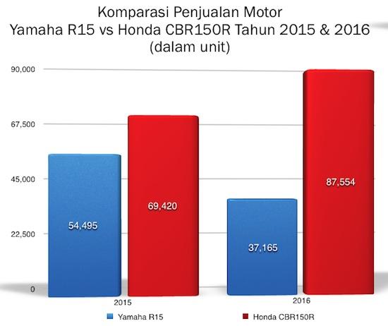 Graph R15 vs CBR 150 2016