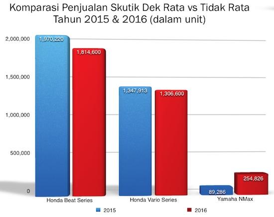 Graph Skutik Dek Rata vs tidak rata