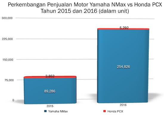 Graph Yamaha NMax vs PCX