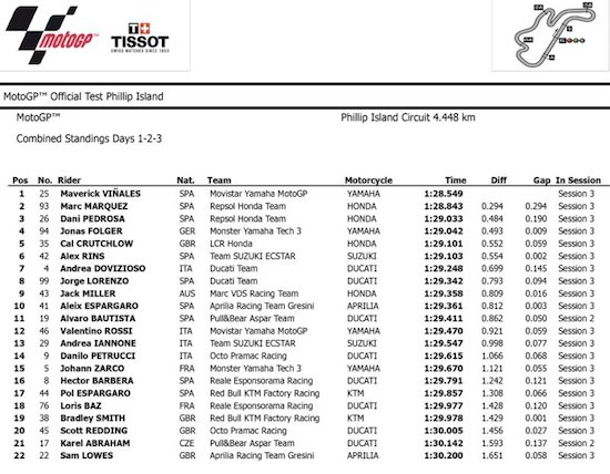 Day 3 combined MotoGP test 2017
