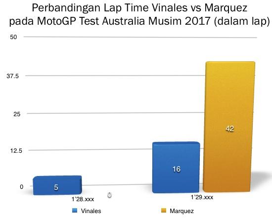 Grafik Marquez vs Vinales 2017