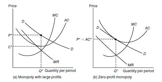 Grafik Monopoli 2