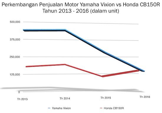 Grafik Vixion vs CB150R 2013 - 2016