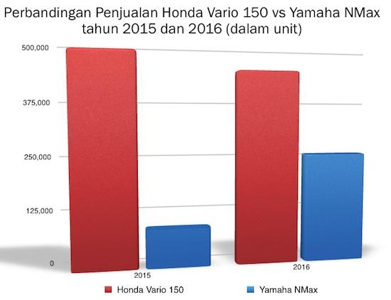 Grafik Honda Vario 150 vs Yamaha NMax