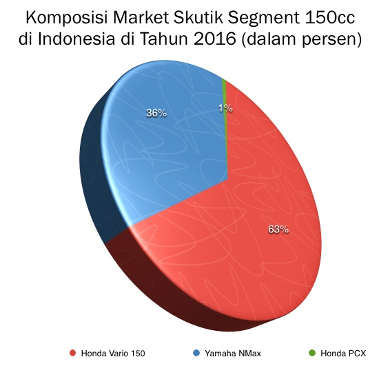 Grafik Komposisi Skutik 150cc