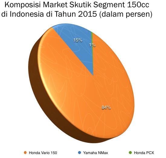 Grafik Segment Skutik 150cc 2015