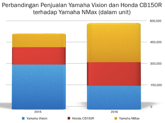 Grafik Vixion CB150R NMax 02