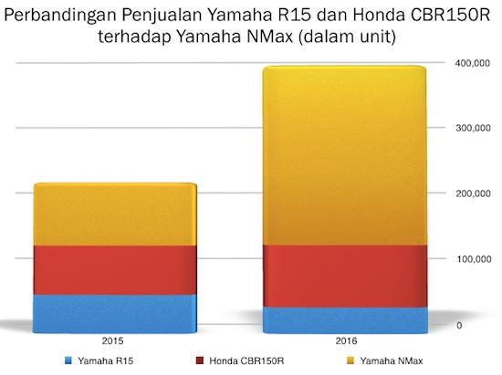Grafik Yamaha R15 CBR150R dan NMax