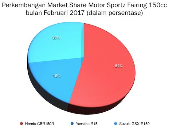 Graph Market Share Motor Sportz Fairing 150cc