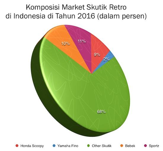 Graph Market Skutik Retro 2016