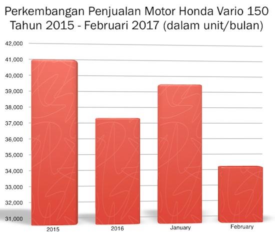 Graph Penjualan Honda Vario 150