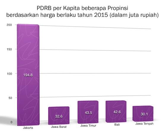 PDRB per kapita tahun 2015