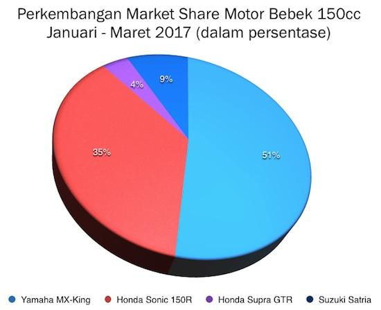 Graph Motor Bebek 150cc Q1 2017