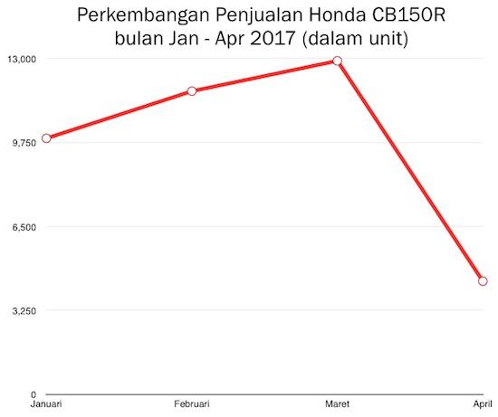 Grafik Honda CB150R