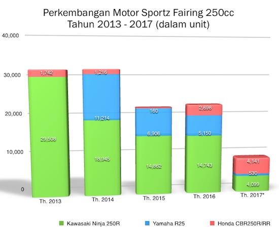 Grafik Market 250cc 2013-2017