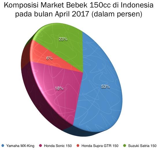Grafik Market Bebek 150cc