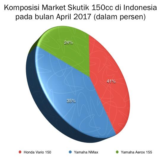 Grafik Market Skutik 150cc