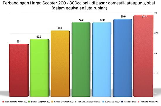 Harga Skutik 200 - 300cc