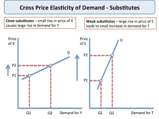 Cross-Price Elasticity of demand Curve