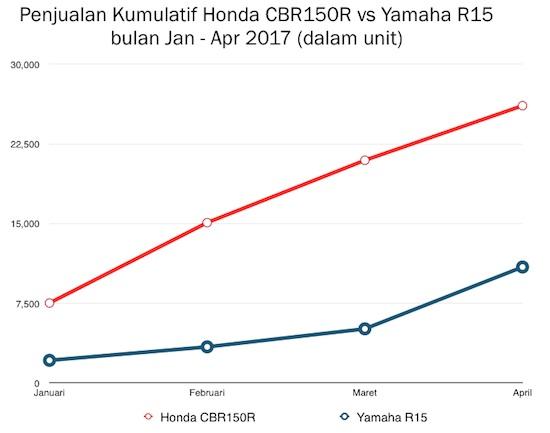 Grafik Kumulatif CBR150R vs R15