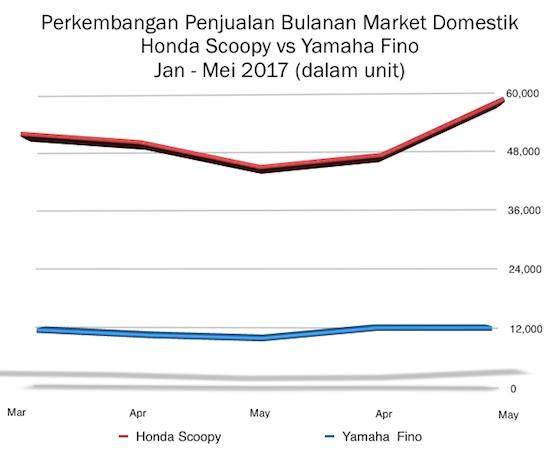 Grafik Penjualan Bulanan Scoopy vs Fino 2017